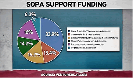 pie graph showing lobbyists who support SOPA