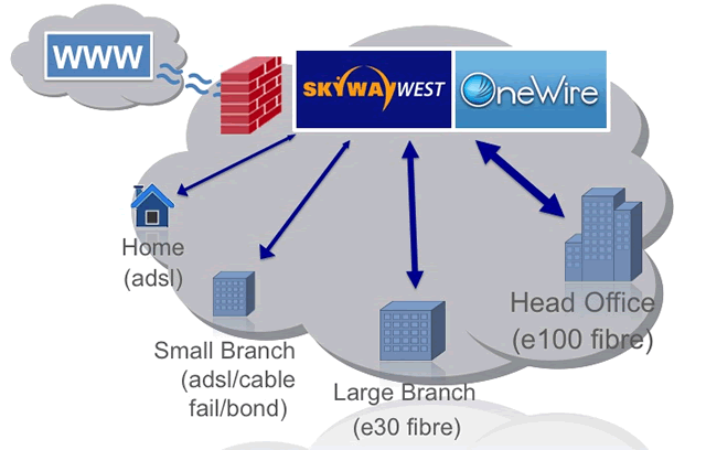 Skyway Infrastructure as a Service Data center in the Cloud