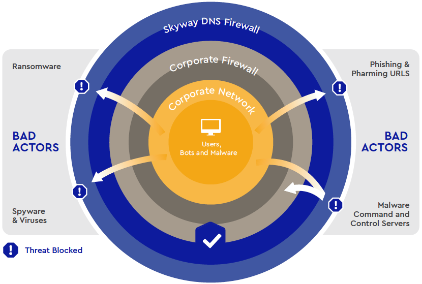 Skyway West Launches Skyway DNS Firewall